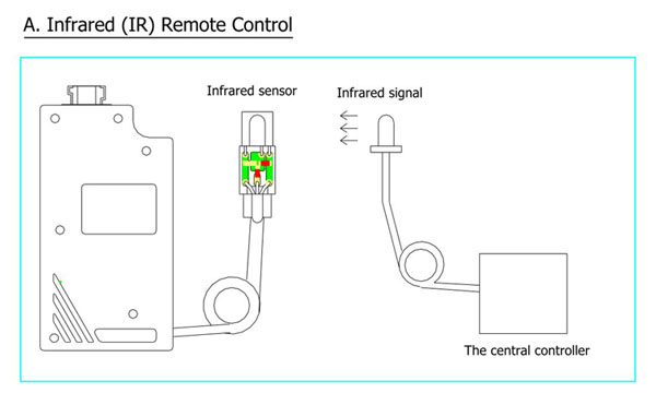 Integration with IR remote control